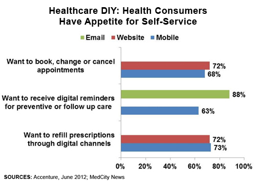 Consumers Like Online Services