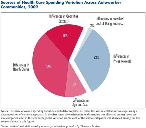 Sources of Health Care Spending Variations Across Autoworker Communities, 2009