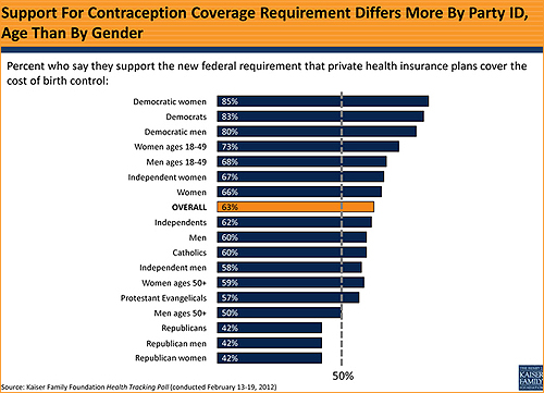 Support for Contraception Coverage