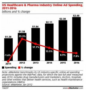 Rx Online Ad Spending