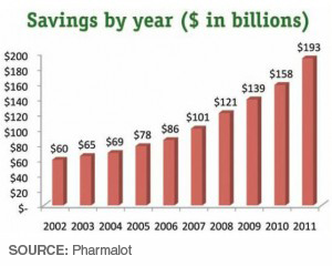 Generic Savings By Year