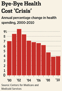 Annual Percentage Change in Health Spending, 2000-2010