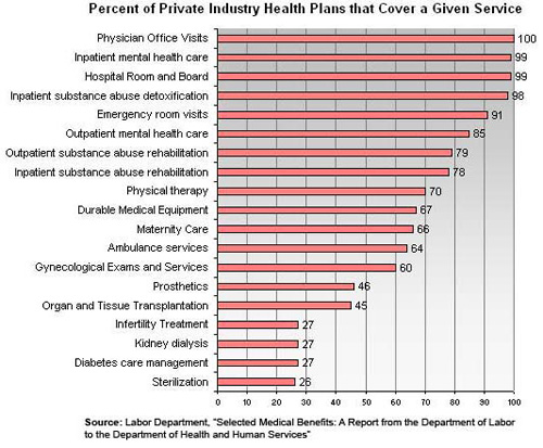 Percentage of Private Industry Plans that Cover a Given Service