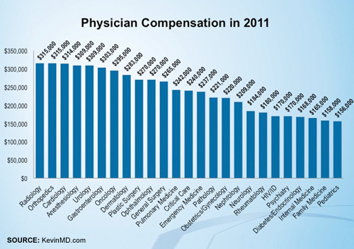 Physician Compensation In 2011