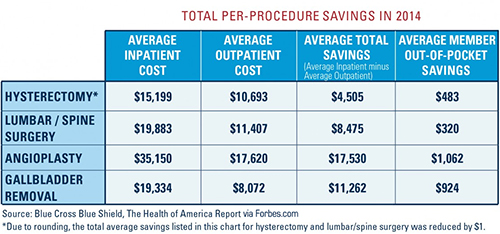outpatient cost comparison