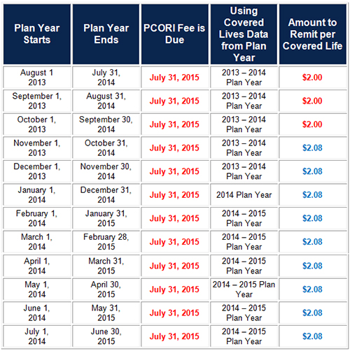 Pcori Filing And Fee Deadline Approaching
